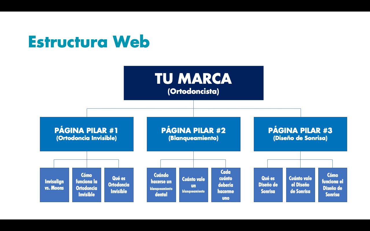 Estructura Web & Arquitectura Silo de un Consultorio